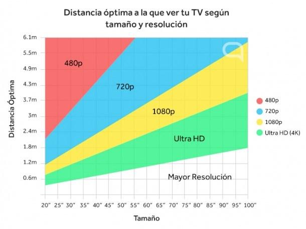 distancia óptima al tv