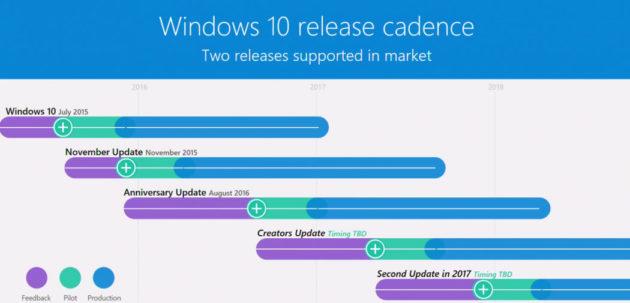 Windows 10. Releases